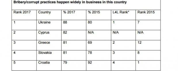 Украина стала мировым лидером по уровню коррупции в бизнесе